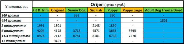 Таблица цен линейки сухих кормов для собак Orijen (Ориджен)