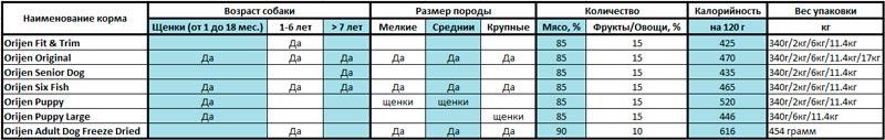 Сравнительная таблица линейки сухих кормов для собак Orijen (Ориджен)